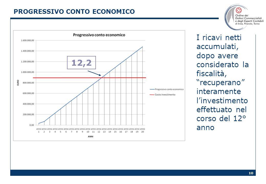 10 PROGRESSIVO CONTO ECONOMICO I ricavi netti accumulati, dopo avere considerato la fiscalità, recuperano interamente linvestimento effettuato nel cor