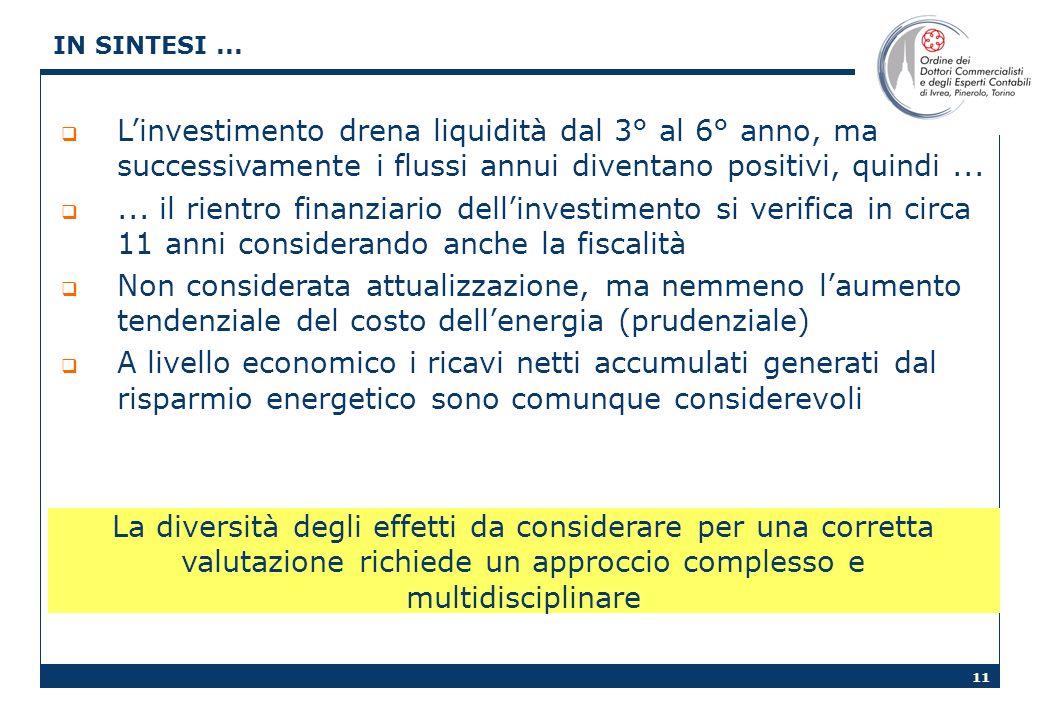 11 IN SINTESI... Linvestimento drena liquidità dal 3° al 6° anno, ma successivamente i flussi annui diventano positivi, quindi...... il rientro finanz