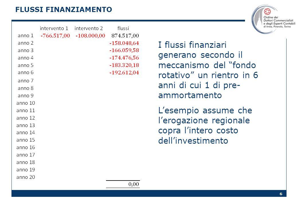 6 FLUSSI FINANZIAMENTO I flussi finanziari generano secondo il meccanismo del fondo rotativo un rientro in 6 anni di cui 1 di pre- ammortamento Lesemp
