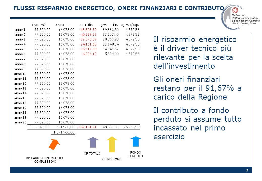 7 FLUSSI RISPARMIO ENERGETICO, ONERI FINANZIARI E CONTRIBUTO RISPARMIO ENERGETICO COMPLESSIVO OF TOTALI FONDO PERDUTO OF REGIONE Il risparmio energeti