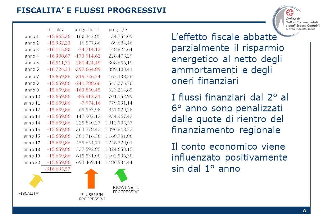 8 FISCALITA E FLUSSI PROGRESSIVI Leffetto fiscale abbatte parzialmente il risparmio energetico al netto degli ammortamenti e degli oneri finanziari I