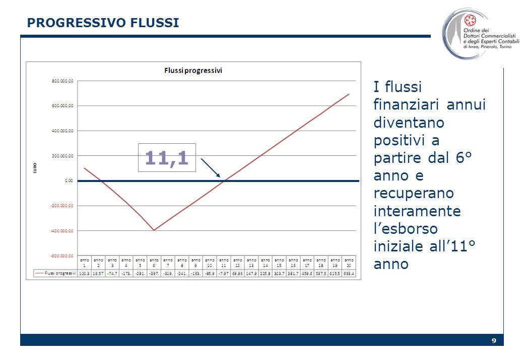 9 PROGRESSIVO FLUSSI I flussi finanziari annui diventano positivi a partire dal 6° anno e recuperano interamente lesborso iniziale all11° anno 11,1