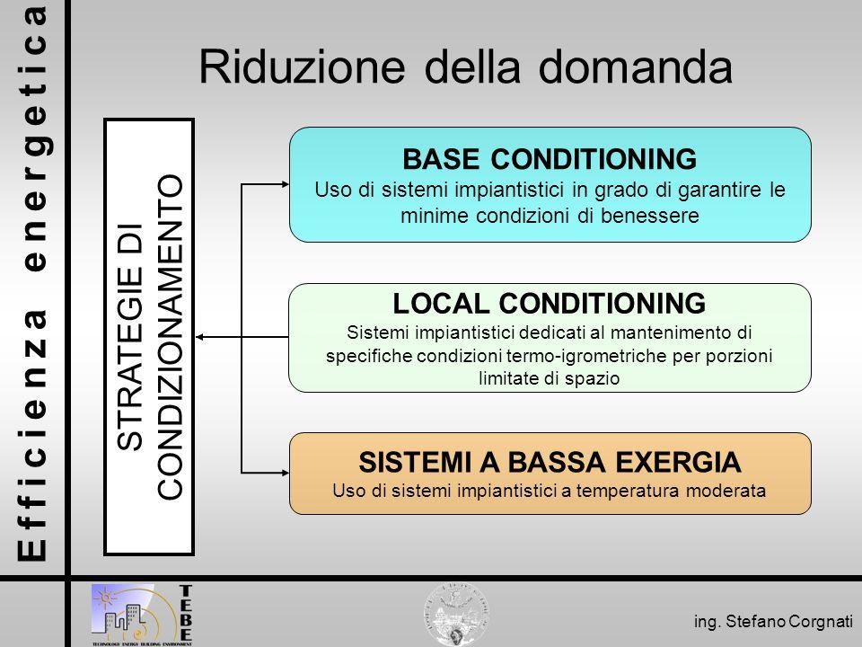 Efficienza energetica ing. Stefano Corgnati Riduzione della domanda STRATEGIE DI CONDIZIONAMENTO BASE CONDITIONING Uso di sistemi impiantistici in gra