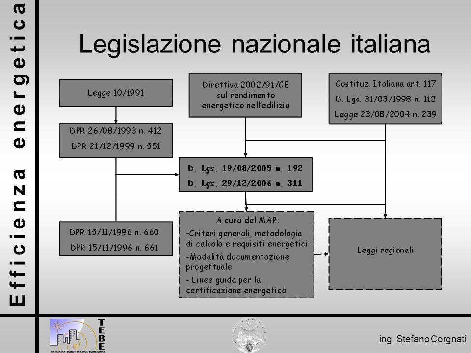 Efficienza energetica ing. Stefano Corgnati Legislazione nazionale italiana