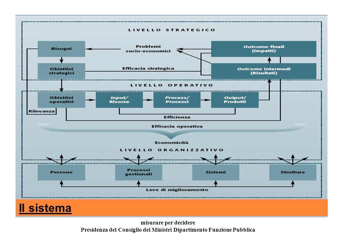 L ambiente di controllo misurare per decidere Presidenza del Consiglio dei Dipartimento Funzione Pubblica