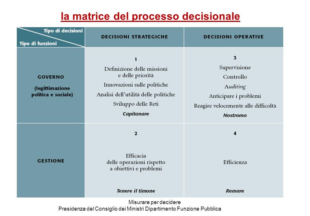 Il sistema misurare per decidere Presidenza del Consiglio dei Ministri Dipartimento Funzione Pubblica