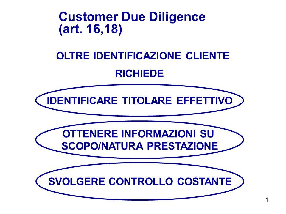 1 OLTRE IDENTIFICAZIONE CLIENTE Customer Due Diligence (art. 16,18) RICHIEDE IDENTIFICARE TITOLARE EFFETTIVO OTTENERE INFORMAZIONI SU SCOPO/NATURA PRE
