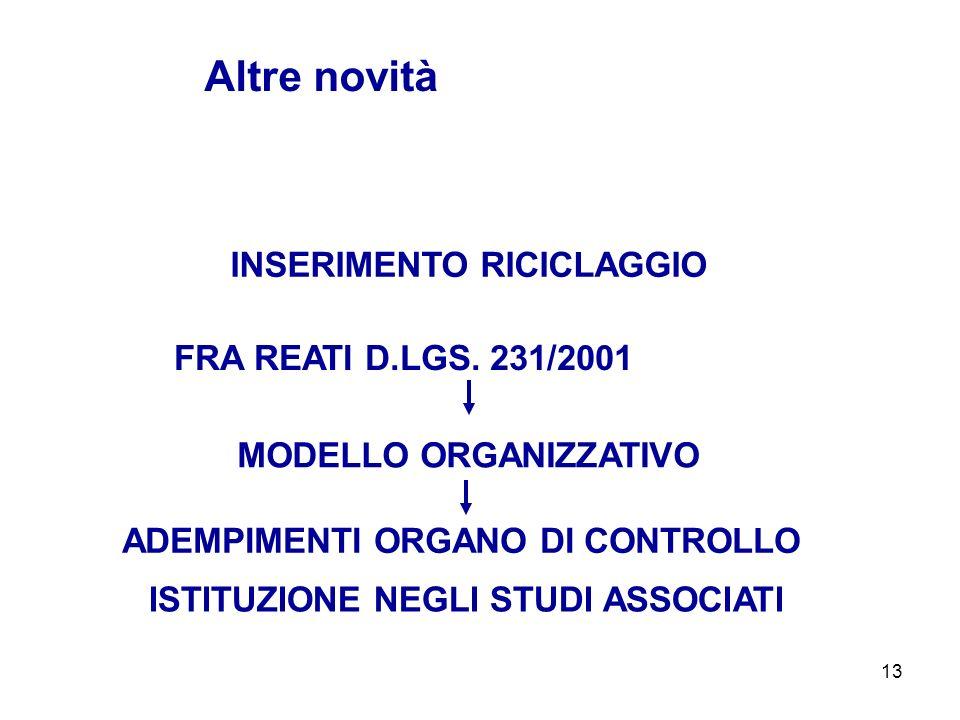 13 INSERIMENTO RICICLAGGIO Altre novità MODELLO ORGANIZZATIVO FRA REATI D.LGS. 231/2001 ADEMPIMENTI ORGANO DI CONTROLLO ISTITUZIONE NEGLI STUDI ASSOCI