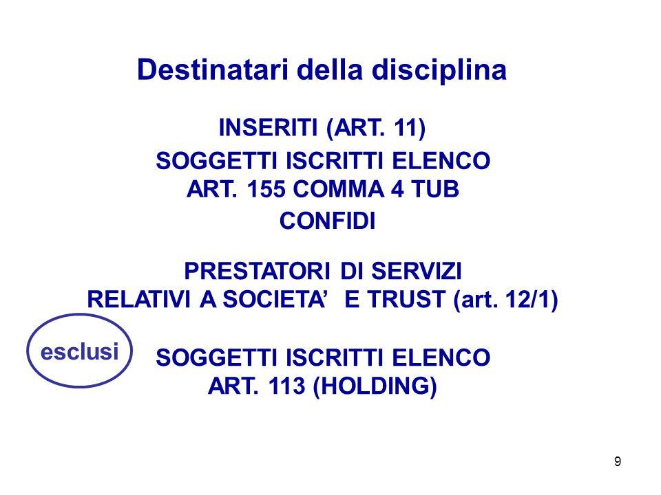 9 INSERITI (ART. 11) Destinatari della disciplina SOGGETTI ISCRITTI ELENCO ART. 155 COMMA 4 TUB PRESTATORI DI SERVIZI RELATIVI A SOCIETA E TRUST (art.