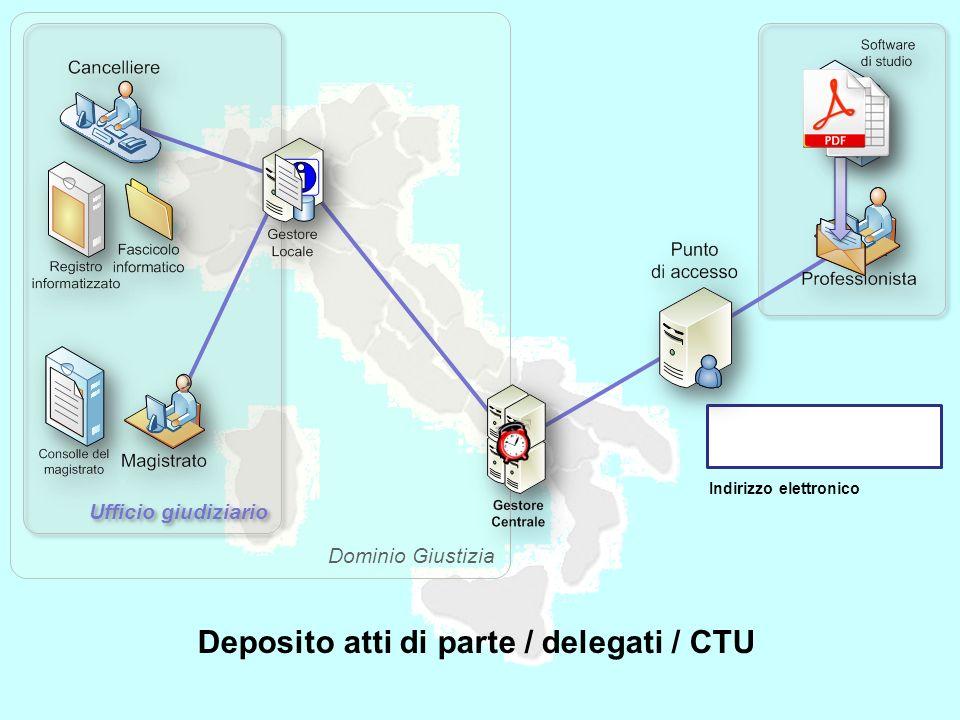 Dominio Giustizia Ufficio giudiziario Indirizzo elettronico Deposito atti di parte / delegati / CTU