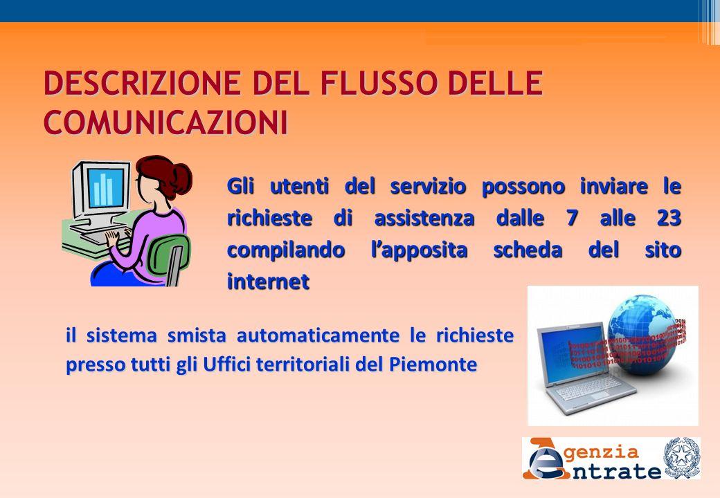 DESCRIZIONE DEL FLUSSO DELLE COMUNICAZIONI Gli utenti del servizio possono inviare le richieste di assistenza dalle 7 alle 23 compilando lapposita sch