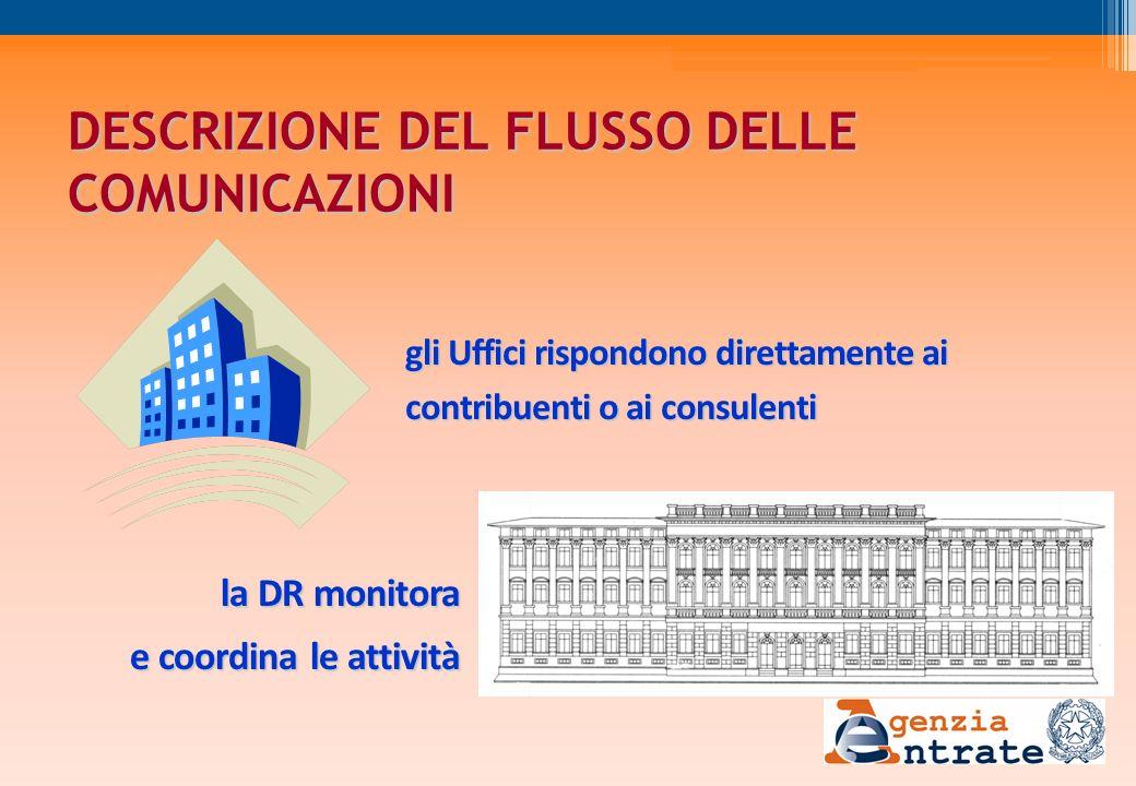 DESCRIZIONE DEL FLUSSO DELLE COMUNICAZIONI gli Uffici rispondono direttamente ai contribuenti o ai consulenti la DR monitora e coordina le attività