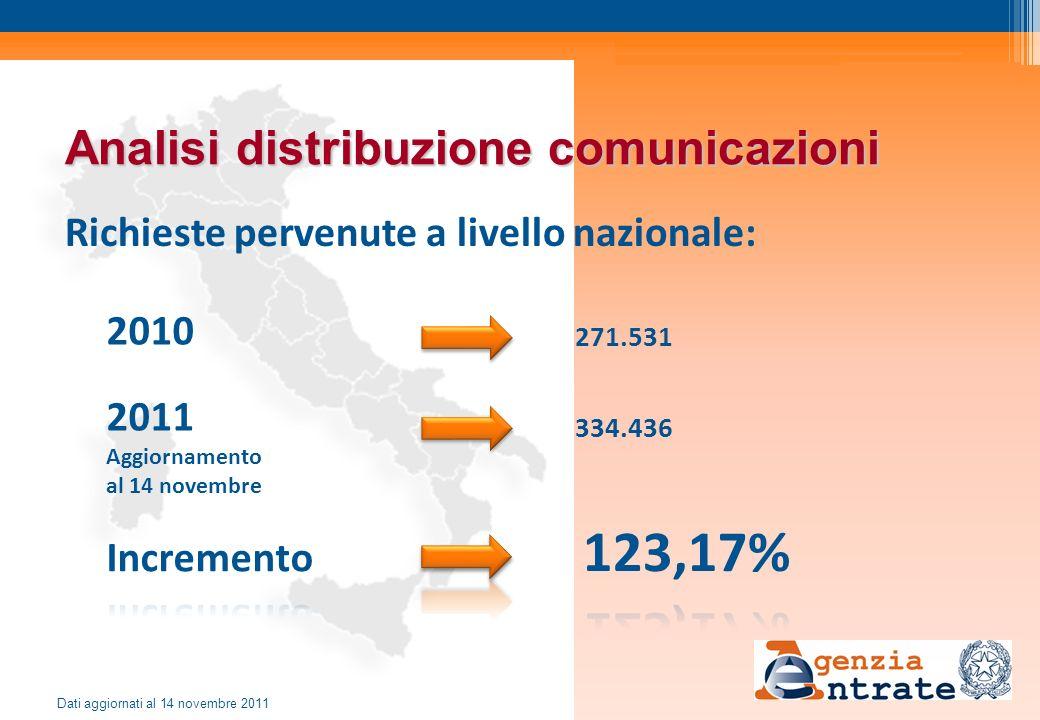 Analisi distribuzione comunicazioni Richieste pervenute a livello nazionale: 2010 2011 Aggiornamento al 14 novembre 271.531 334.436 Dati aggiornati al