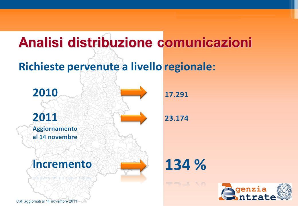 Analisi distribuzione comunicazioni Richieste pervenute a livello regionale: 2010 2011 Aggiornamento al 14 novembre 17.291 23.174 Dati aggiornati al 1