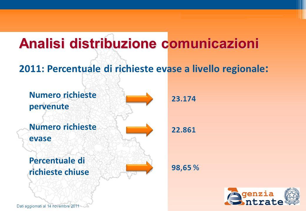 Analisi distribuzione comunicazioni 2011: Percentuale di richieste evase a livello regionale : Numero richieste pervenute Numero richieste evase Perce