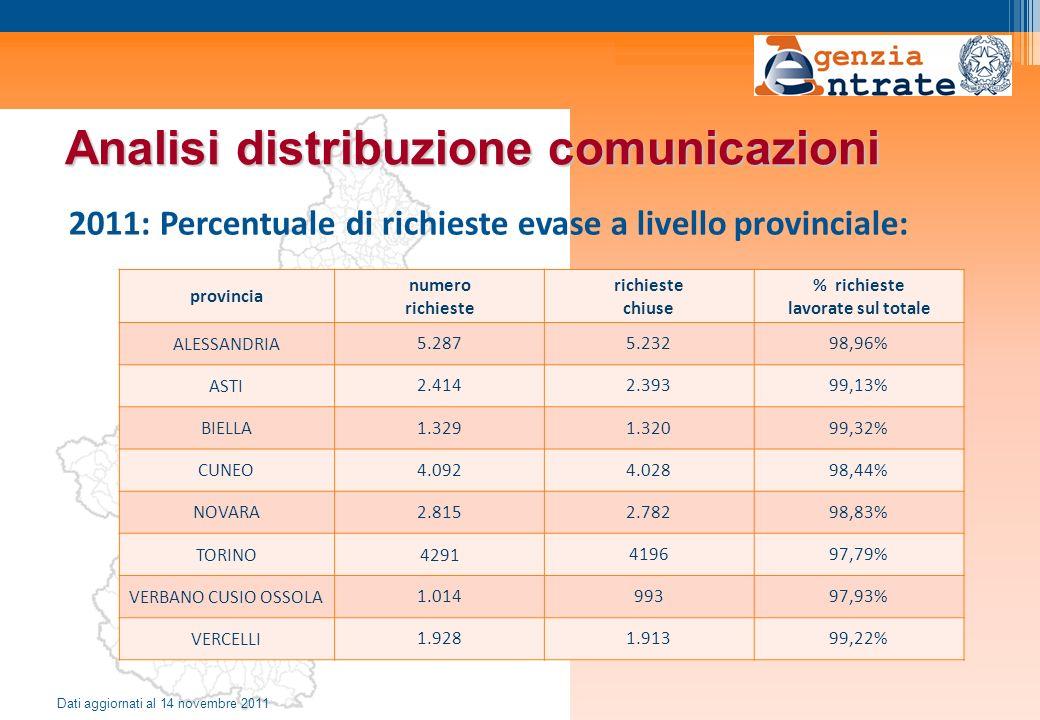 Analisi distribuzione comunicazioni 2011: Percentuale di richieste evase a livello provinciale: Dati aggiornati al 14 novembre 2011 provincia numero r