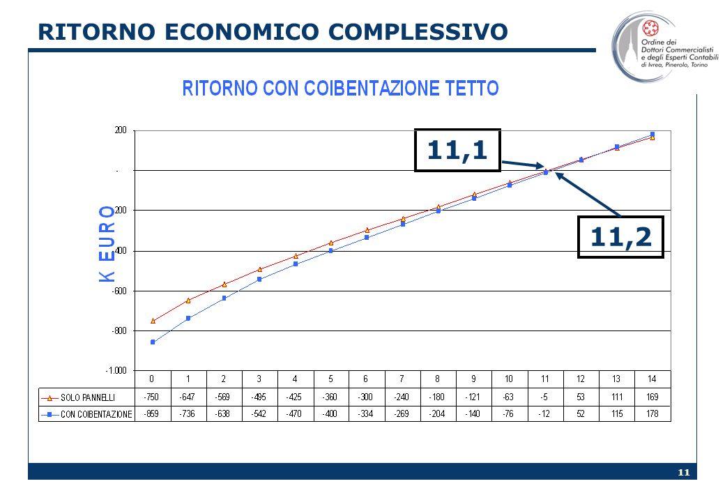 11 RITORNO ECONOMICO COMPLESSIVO 11,2 11,1