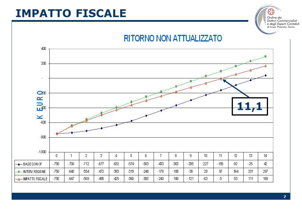 7 IMPATTO FISCALE 11,1