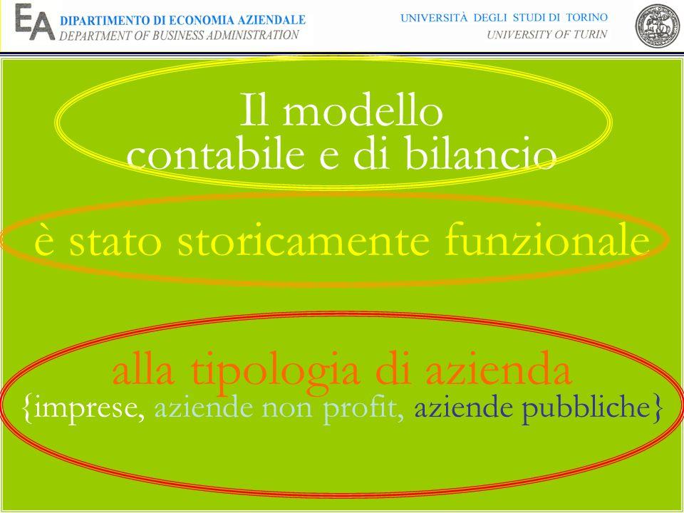 5 Il modello contabile e di bilancio è stato storicamente funzionale alla tipologia di azienda {imprese, aziende non profit, aziende pubbliche}