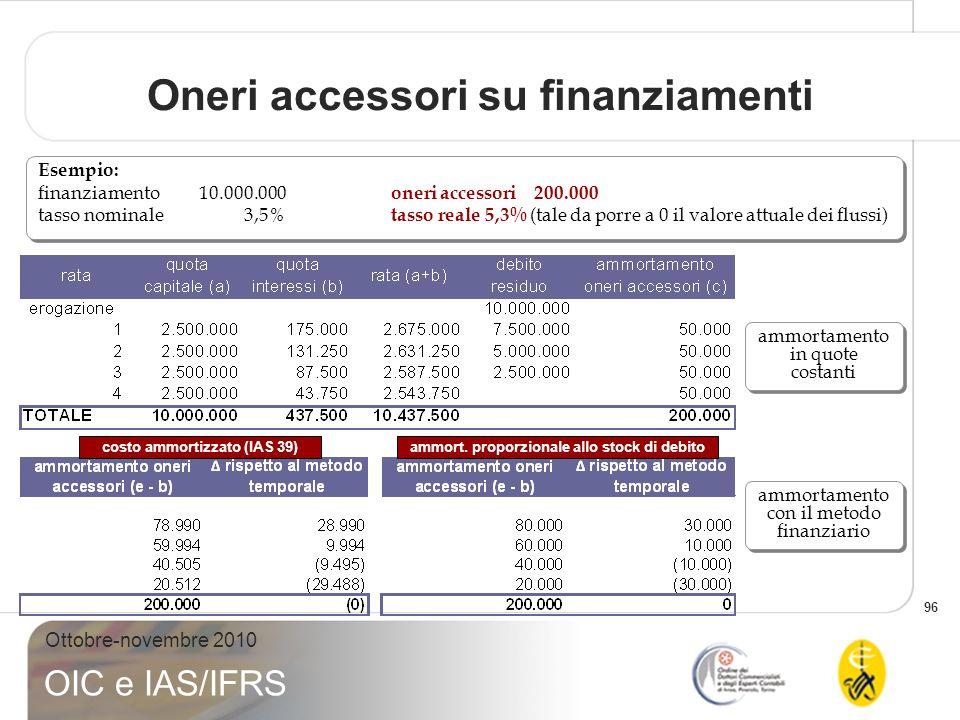 96 Ottobre-novembre 2010 OIC e IAS/IFRS Oneri accessori su finanziamenti Esempio: finanziamento 10.000.000 oneri accessori 200.000 tasso nominale 3,5%