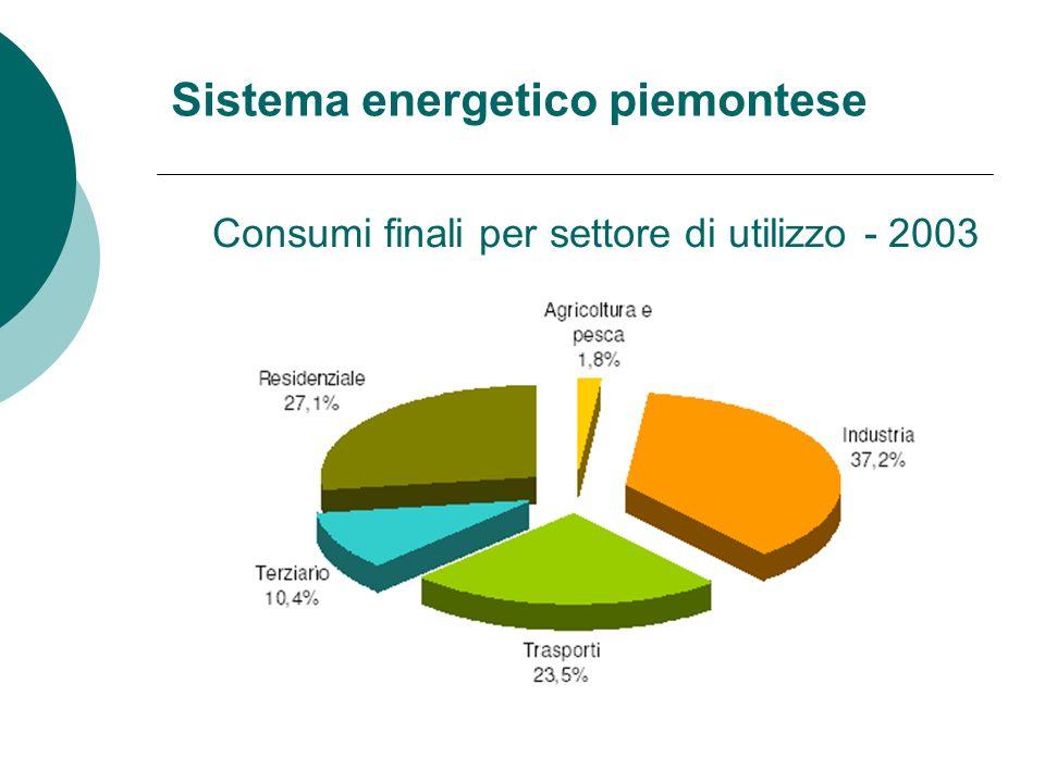 Sistema energetico piemontese Consumi finali per settore di utilizzo - 2003