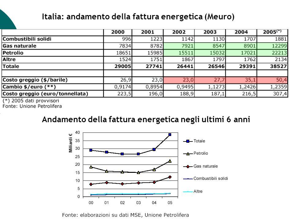 Italia: andamento della fattura energetica (Meuro) Andamento della fattura energetica negli ultimi 6 anni