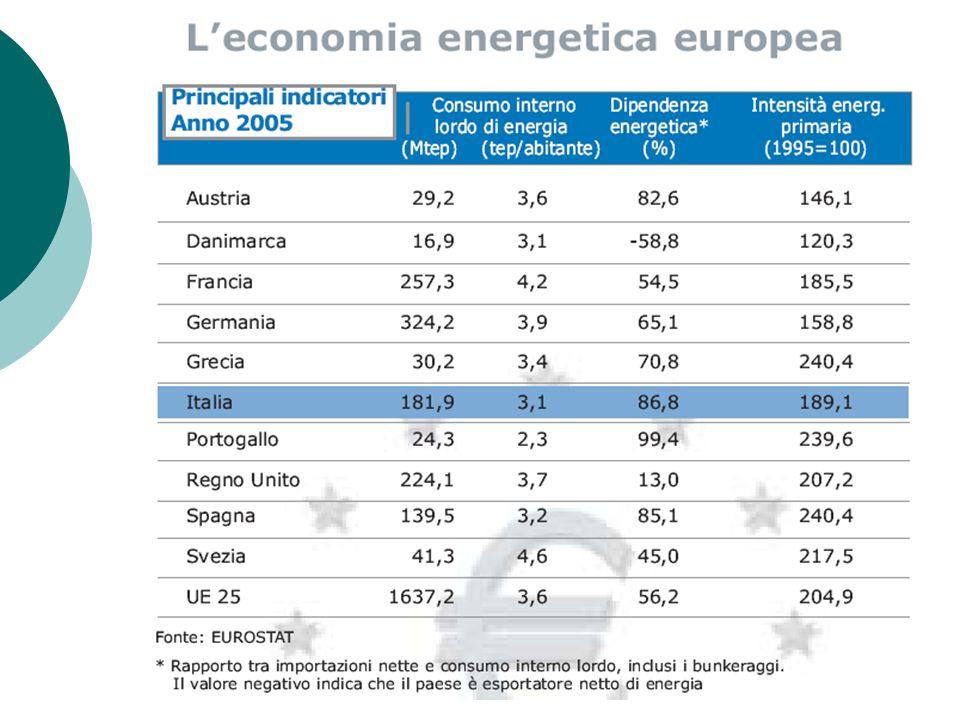 Sistema energetico piemontese Principali fonti di energia - 2005