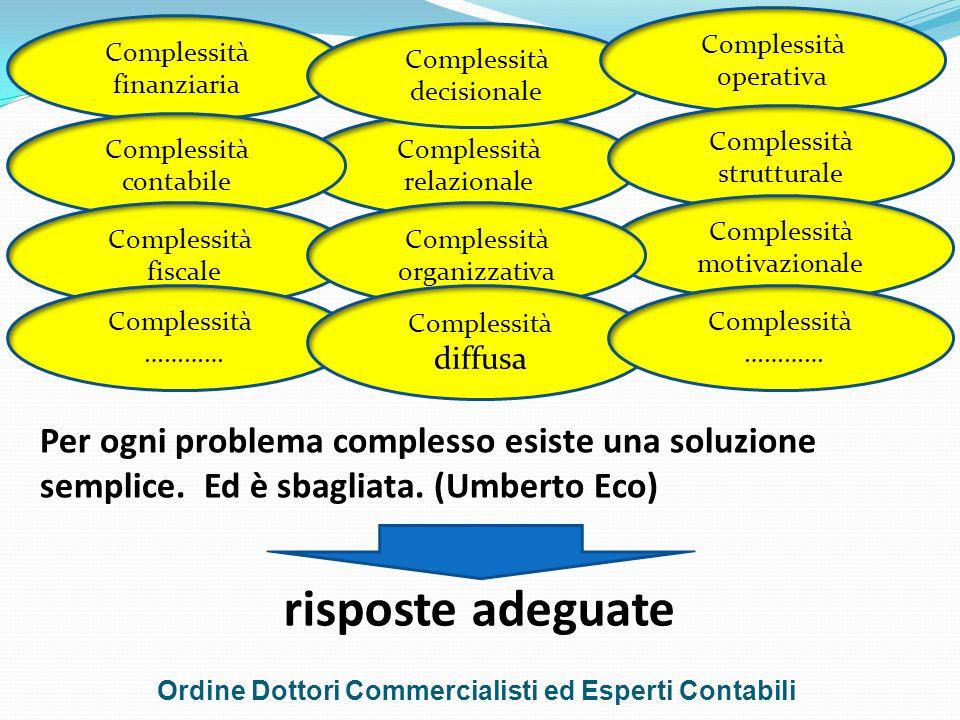 Per ogni problema complesso esiste una soluzione semplice. Ed è sbagliata. (Umberto Eco) risposte adeguate Complessità finanziaria Complessità relazio