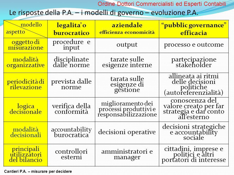 Le risposte della P.A. – i modelli di governo – evoluzione P.A. modello aspetto legalita o burocratico aziendale efficienza economicità pubblic govern