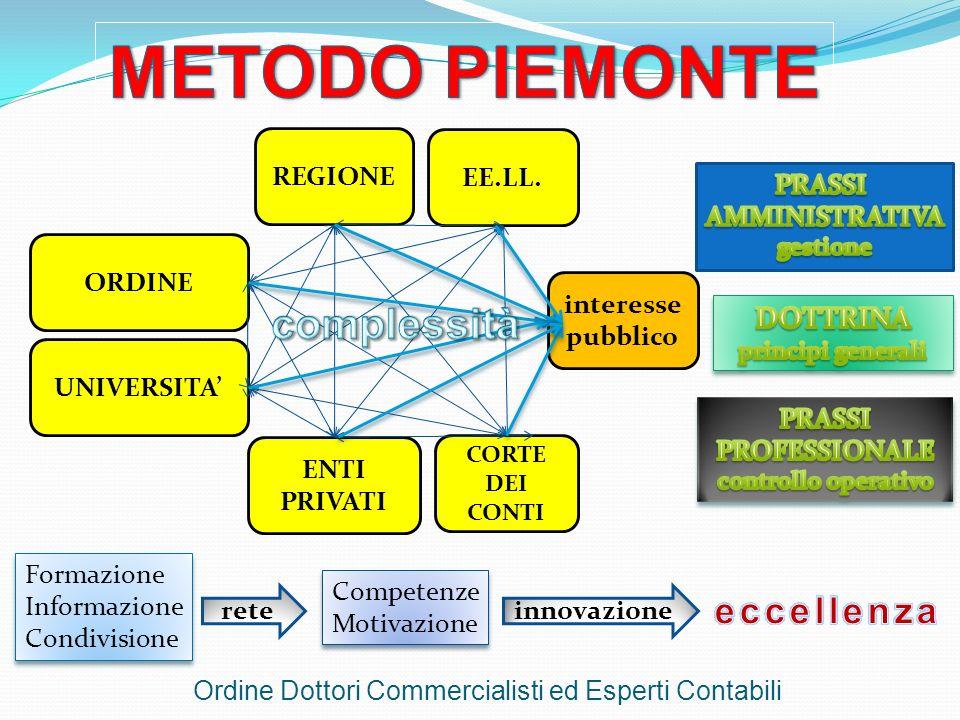 ORDINE REGIONE EE.LL. ENTI PRIVATI CORTE DEI CONTI UNIVERSITA interesse pubblico Formazione Informazione Condivisione Formazione Informazione Condivis