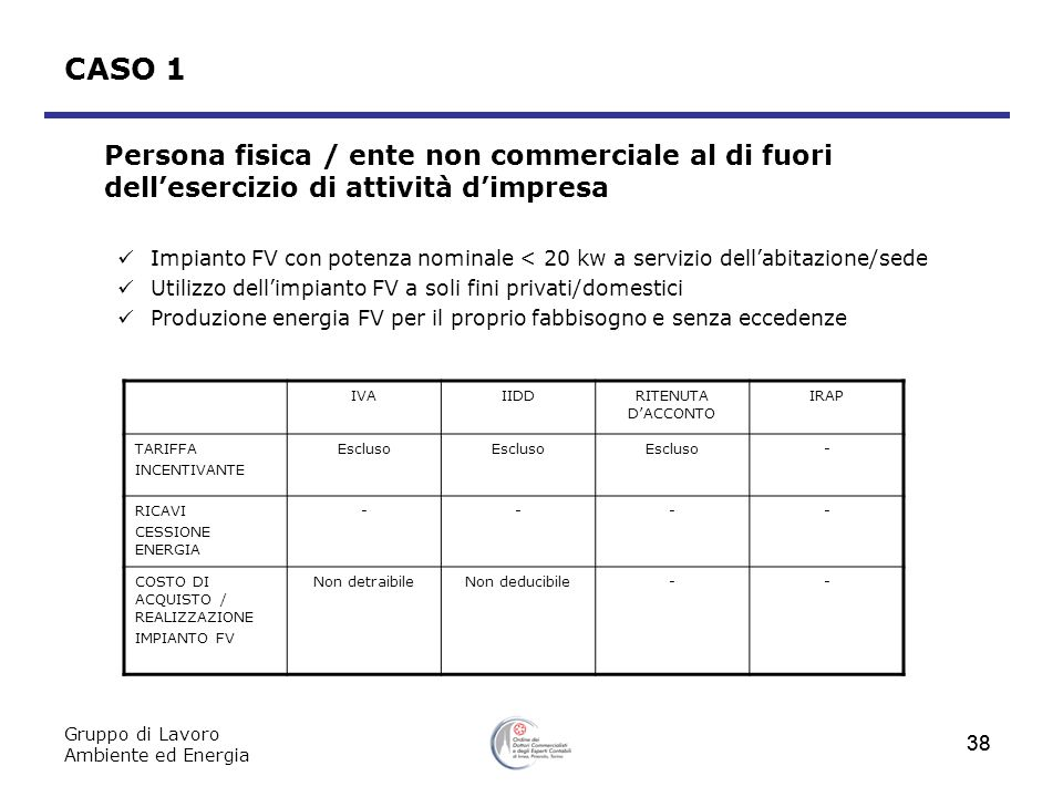 Gruppo di Lavoro Ambiente ed Energia 38 CASO 1 Persona fisica / ente non commerciale al di fuori dellesercizio di attività dimpresa Impianto FV con po