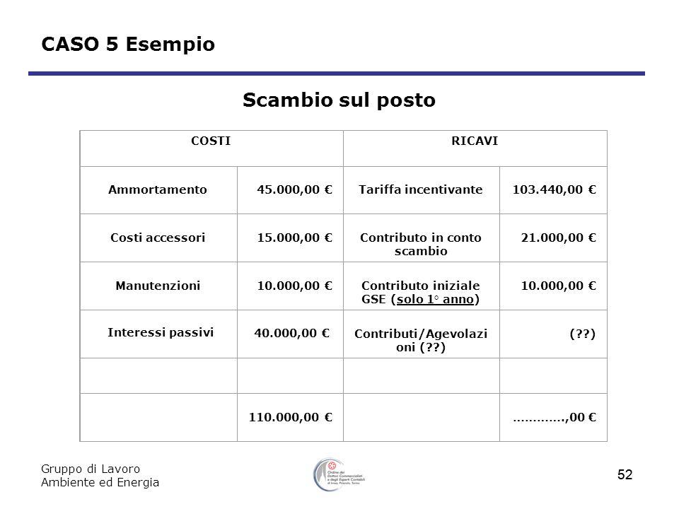 Gruppo di Lavoro Ambiente ed Energia 52 CASO 5 Esempio Scambio sul posto COSTIRICAVI Ammortamento45.000,00 Tariffa incentivante103.440,00 Costi access
