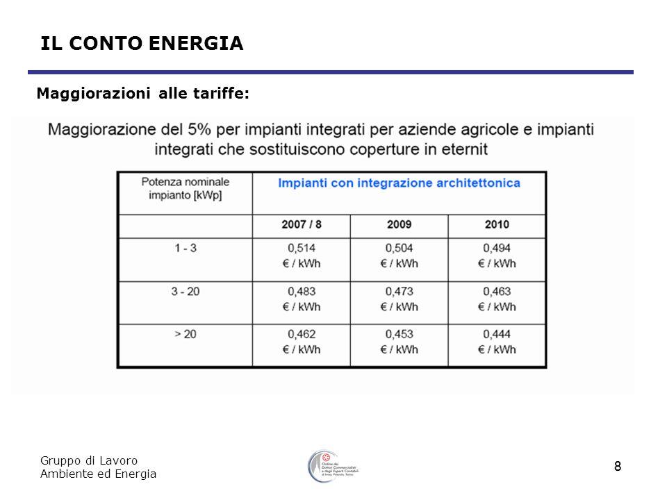 Gruppo di Lavoro Ambiente ed Energia 8 8 Maggiorazioni alle tariffe: IL CONTO ENERGIA