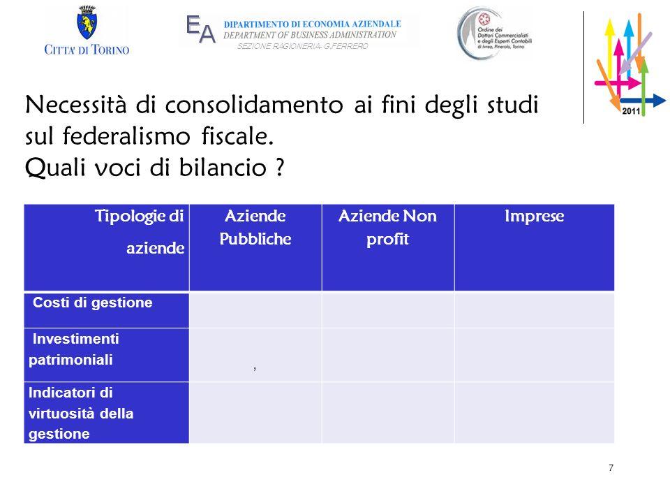 SEZIONE RAGIONERIA- G.FERRERO Necessità di consolidamento ai fini degli studi sul federalismo fiscale. Quali voci di bilancio ? Tipologie di aziende A