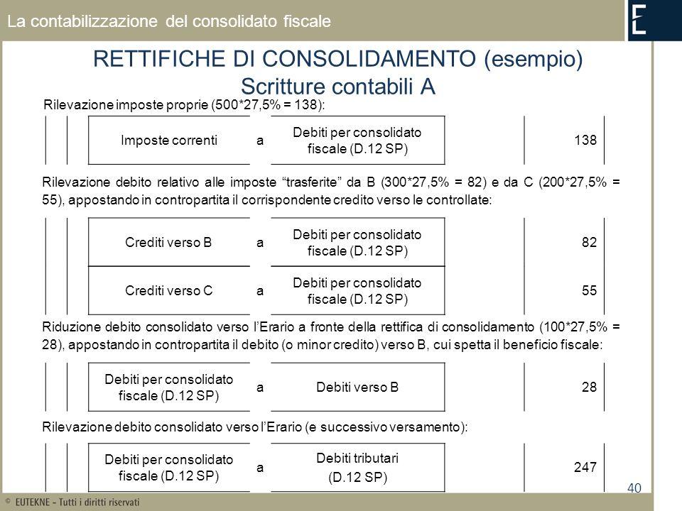 40 La contabilizzazione del consolidato fiscale RETTIFICHE DI CONSOLIDAMENTO (esempio) Scritture contabili A Rilevazione imposte proprie (500*27,5% = 138): Imposte correntia Debiti per consolidato fiscale (D.12 SP) 138 Crediti verso Ba Debiti per consolidato fiscale (D.12 SP) 82 Rilevazione debito consolidato verso lErario (e successivo versamento): Rilevazione debito relativo alle imposte trasferite da B (300*27,5% = 82) e da C (200*27,5% = 55), appostando in contropartita il corrispondente credito verso le controllate: Debiti per consolidato fiscale (D.12 SP) a Debiti tributari (D.12 SP) 247 Debiti per consolidato fiscale (D.12 SP) aDebiti verso B28 Crediti verso Ca Debiti per consolidato fiscale (D.12 SP) 55 Riduzione debito consolidato verso lErario a fronte della rettifica di consolidamento (100*27,5% = 28), appostando in contropartita il debito (o minor credito) verso B, cui spetta il beneficio fiscale: