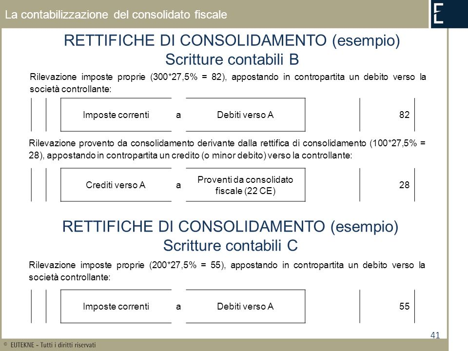 41 La contabilizzazione del consolidato fiscale RETTIFICHE DI CONSOLIDAMENTO (esempio) Scritture contabili B Rilevazione imposte proprie (300*27,5% = 82), appostando in contropartita un debito verso la società controllante: Crediti verso Aa Proventi da consolidato fiscale (22 CE) 28 Rilevazione provento da consolidamento derivante dalla rettifica di consolidamento (100*27,5% = 28), appostando in contropartita un credito (o minor debito) verso la controllante: Imposte correntiaDebiti verso A82 RETTIFICHE DI CONSOLIDAMENTO (esempio) Scritture contabili C Rilevazione imposte proprie (200*27,5% = 55), appostando in contropartita un debito verso la società controllante: Imposte correntiaDebiti verso A55