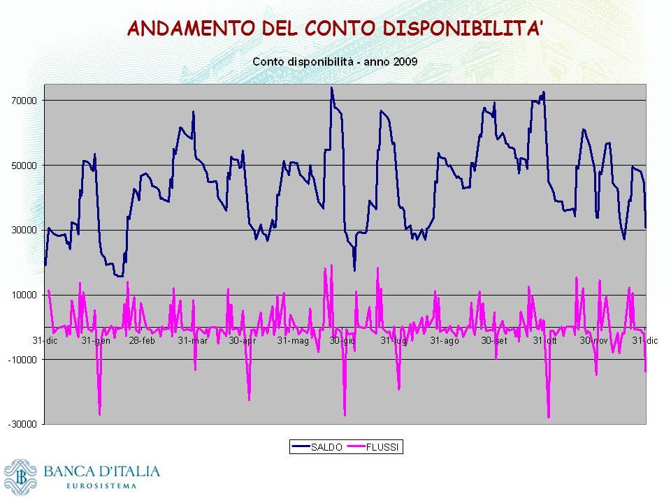 ANDAMENTO DEL CONTO DISPONIBILITA