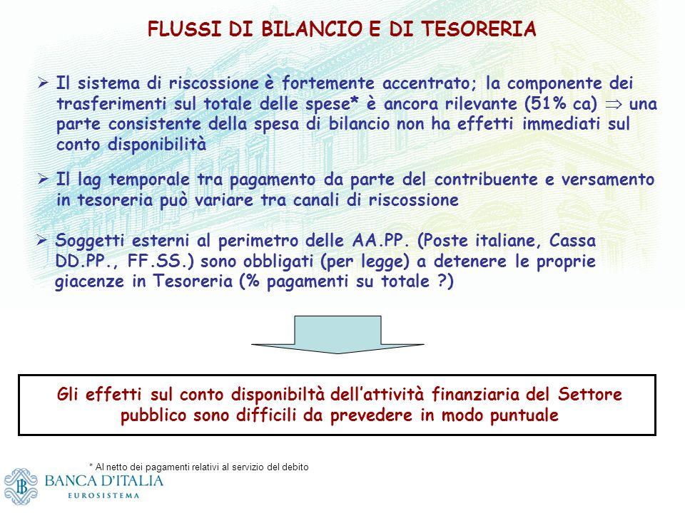 FLUSSI DI BILANCIO E DI TESORERIA Il sistema di riscossione è fortemente accentrato; la componente dei trasferimenti sul totale delle spese* è ancora