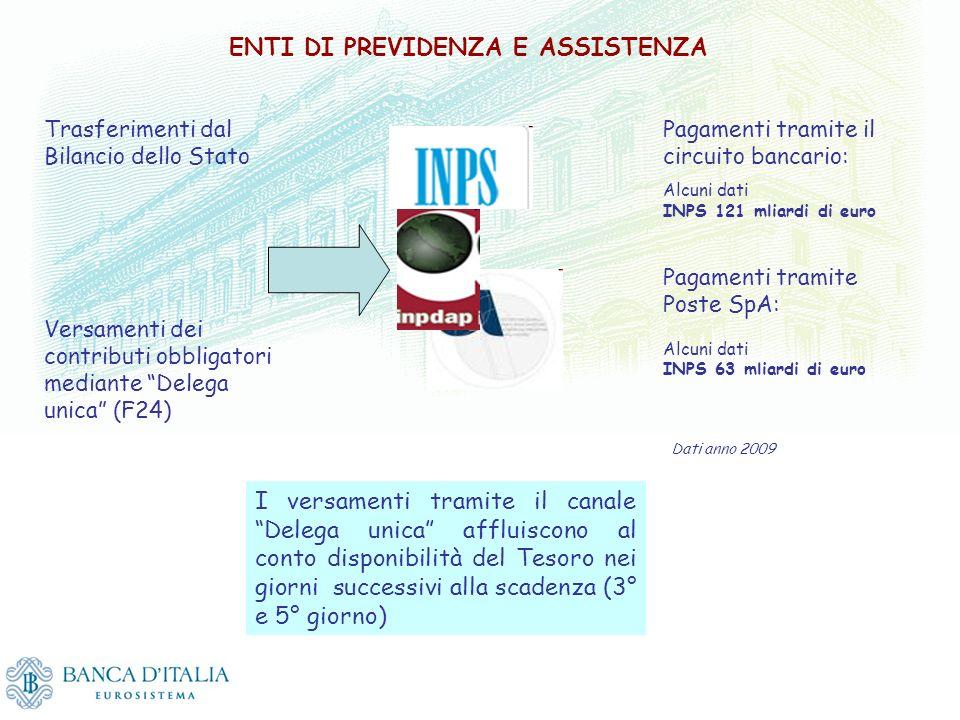 ENTI DI PREVIDENZA E ASSISTENZA Trasferimenti dal Bilancio dello Stato Versamenti dei contributi obbligatori mediante Delega unica (F24) Pagamenti tra