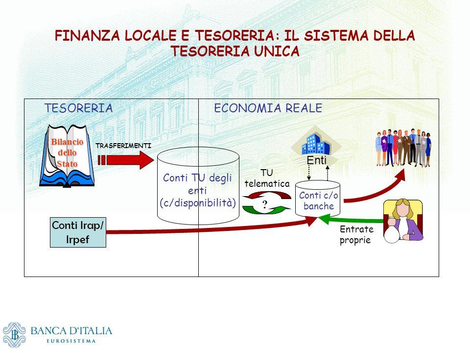 TESORERIA Conti TU degli enti (c/disponibilità) ECONOMIA REALE Bilancio dello Stato Conti Irap/ Irpef TRASFERIMENTI Enti Conti c/o banche Entrate prop