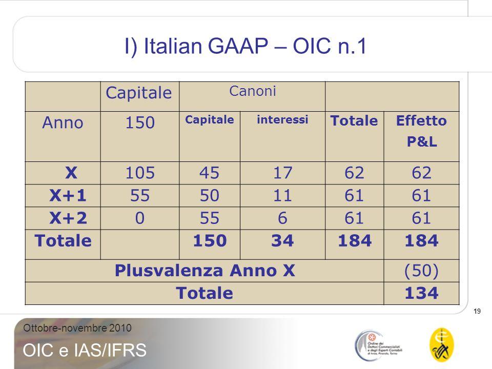19 Ottobre-novembre 2010 OIC e IAS/IFRS I) Italian GAAP – OIC n.1 Capitale Canoni Anno 150 Capitaleinteressi TotaleEffetto P&L X105451762 X+155501161