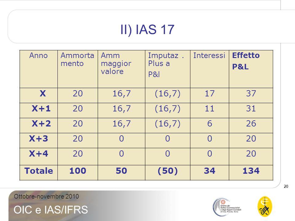 20 Ottobre-novembre 2010 OIC e IAS/IFRS II) IAS 17 AnnoAmmorta mento Amm maggior valore Imputaz. Plus a P&l Interessi Effetto P&L X2016,7(16,7)1737 X+