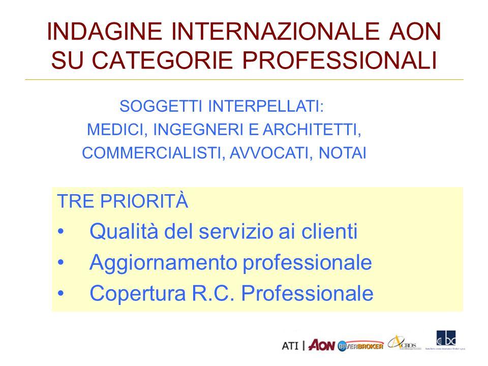 INDAGINE INTERNAZIONALE AON SU CATEGORIE PROFESSIONALI TRE PRIORITÀ Qualità del servizio ai clienti Aggiornamento professionale Copertura R.C.