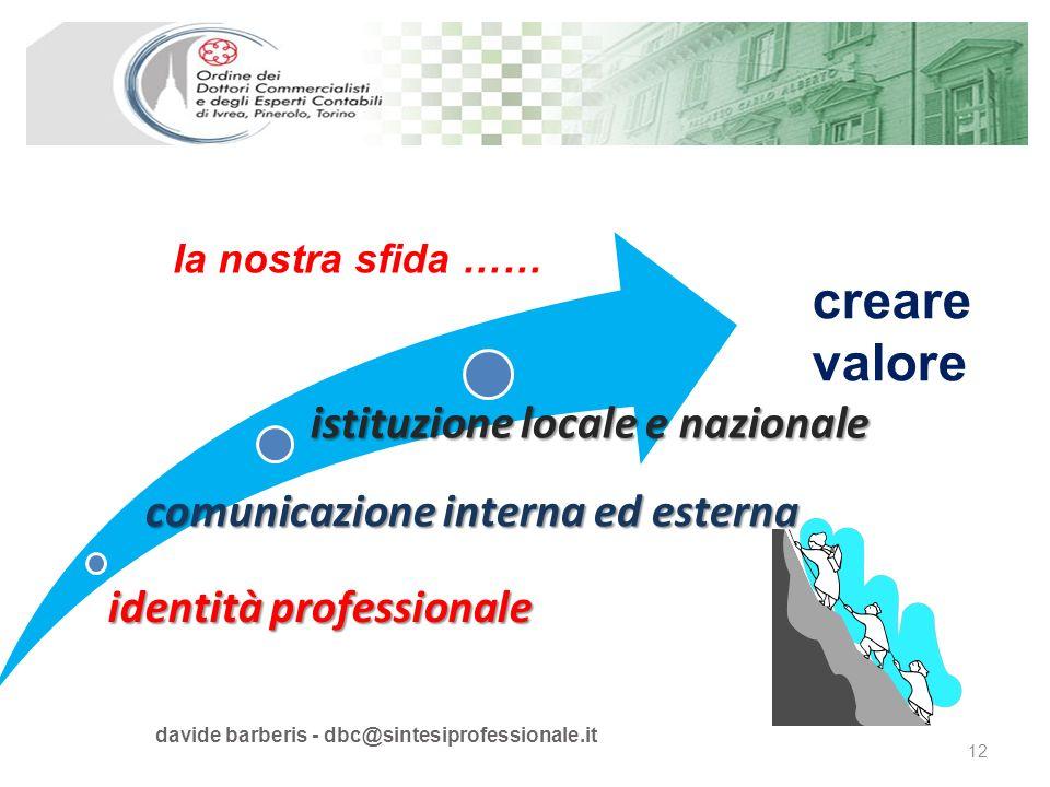 davide barberis - dbc@sintesiprofessionale.it 12 identità professionale comunicazione interna ed esterna istituzione locale e nazionale creare valore la nostra sfida ……