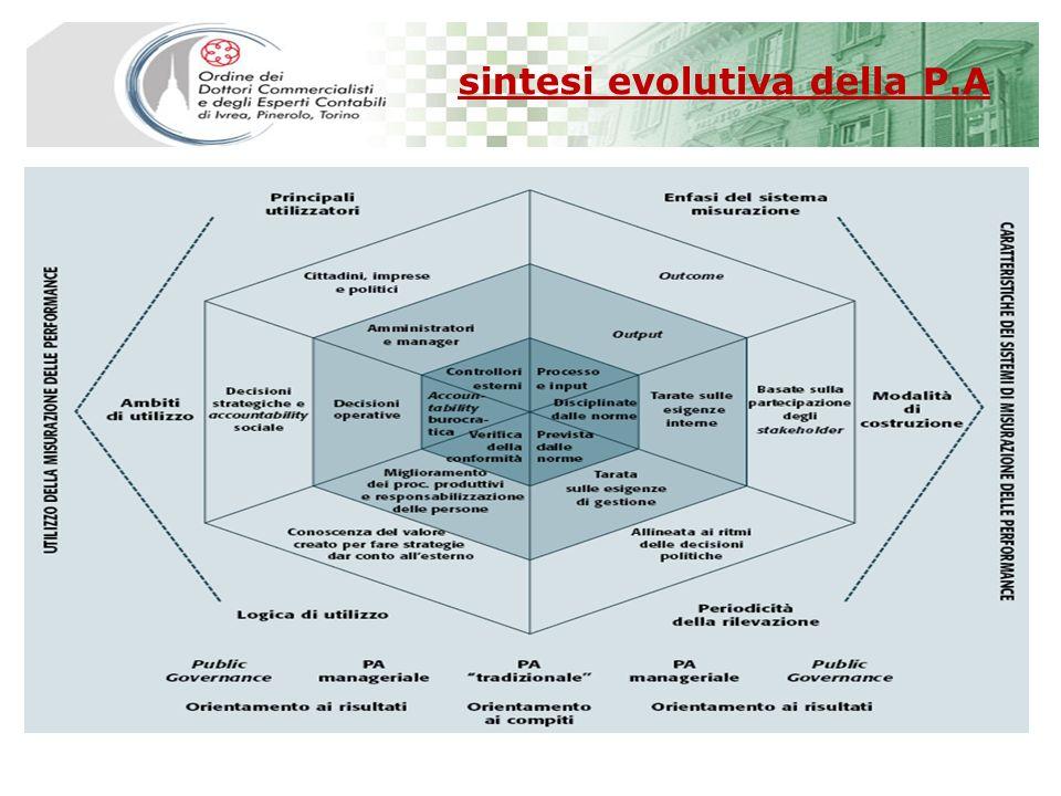 sintesi evolutiva della P.A