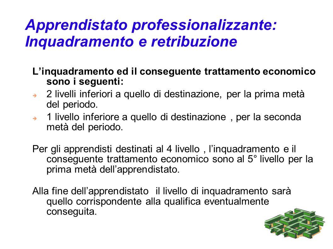 Apprendistato professionalizzante: Inquadramento e retribuzione Linquadramento ed il conseguente trattamento economico sono i seguenti: 2 livelli infe
