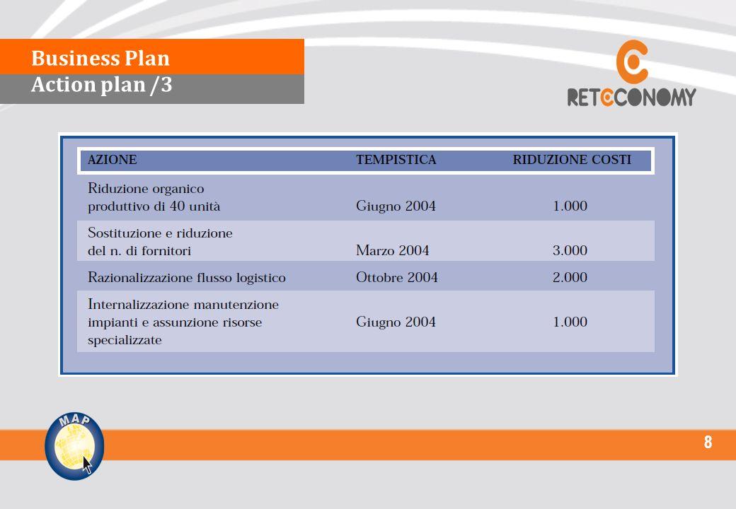 9 Il modello economico (key value driver della gestione caratteristica) L Action Plan e larticolazione del BP Condizioni e vincoli allimplementazione Condizioni e vincoli allimplementazione Problemi ricorrenti nella redazione del Piano Aspetti problematici nella rappresentazione dei dati finanziari attesi Business Plan Condizioni e vincoli