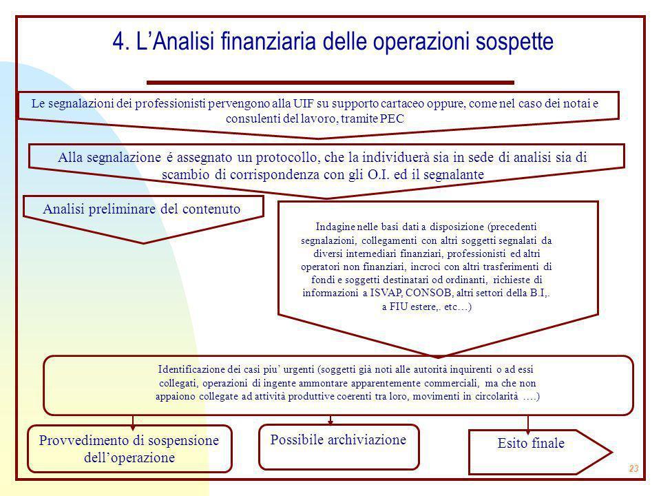 23 4. LAnalisi finanziaria delle operazioni sospette Le segnalazioni dei professionisti pervengono alla UIF su supporto cartaceo oppure, come nel caso