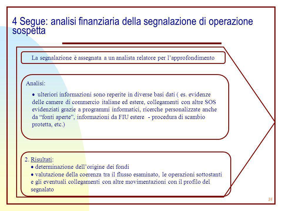 24 4 Segue: analisi finanziaria della segnalazione di operazione sospetta La segnalazione è assegnata a un analista relatore per lapprofondimento Anal
