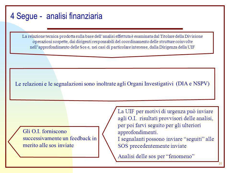 25 La relazione tecnica prodotta sulla base dellanalisi effettuta è esaminata dal Titolare della Divisione operazioni sospette, dai dirigenti responsa